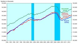 Household and payroll survey employment, seasonally adjusted, 1994-2012. Blue bars indicate recessions.