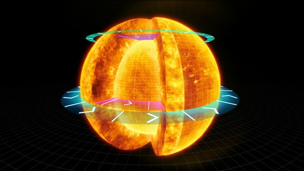 Graphic showing the Sun's rotation. Unlike the Earth, the Sun rotates at different speeds. It turns faster at the equator than at the poles, so a 'day' at the equator is shorter than a day near the poles. It also spins at different speeds under its brilliant surface.