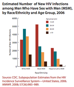 HIV Among Gay, Bisexual And Other Men Who Have Sex With Men (MSM)