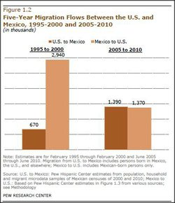 Net Migration from Mexico Falls to Zero -- and Perhaps Less