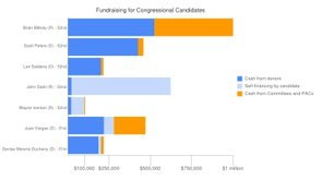 Tease photo: PACs Playing Major Role In Congressional Fundraising