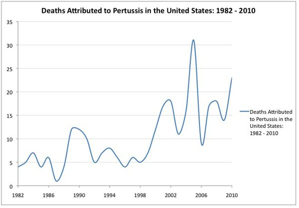 Deaths attributed to pertussis have risen steadily since the late 1970s. The above chart shows the rise from 1982 to 2010.