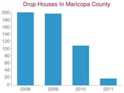 Drop houses found in Maricopa County between 2008 and March 2011.