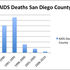 AIDS deaths in San Diego County from 1981-2010.