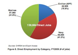 Chart: Number of jobs created with defense dollars. From the San Diego Military Economic Impact Study.