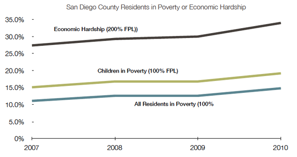 Poverty grew dramatically in San Diego County in 2010. Center on Policy Initiatives&#39; analysis of U.S. Census Bureau poverty and income data shows that more than 1 million people in the county are struggling with economic hardship, including many who have jobs.