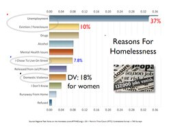 Reasons for homelessness, according to the Regional Task Force on the Homeless, 2011 Point-In-Time Count.