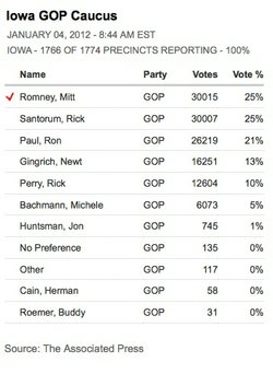 Romney Wins Caucus By 8 Votes