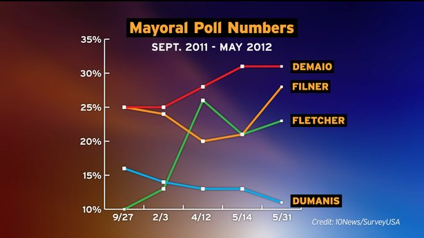 Poll results for the race for San Diego Mayor spanning the last 8 months of the campaign.