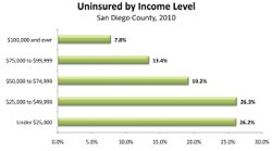 Uninsured by income level in San Diego County 2010
