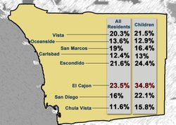 Total poverty and child poverty details for 2011 in San Diego County broken down by city.  Data compiled by the Center on Policy Initiatives from U.S. Census Bureau, American Community Survey.