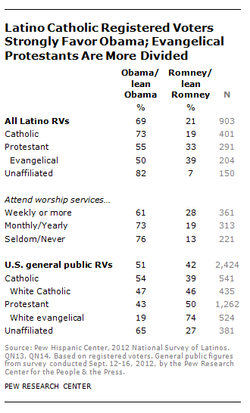 New Pew Study Explores Link Between Religion And Politics In Latinos' Lives