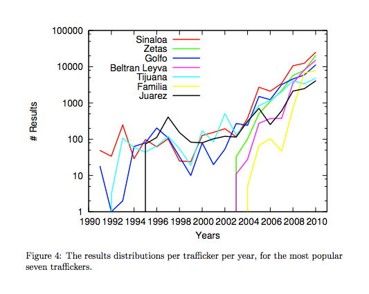 Figure 4: The results distributions per tracker per year, for the most popular