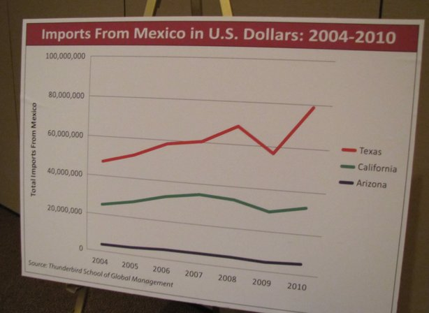 A graph by Thunderbird students shows how Arizona's imports from Mexico has lagged far behind California and Texas, part of a bigger trend of less bilateral trade between Arizona and Mexico.