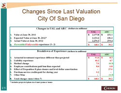 A summary of San Diego's pension plan gains and losses over FY 2012.