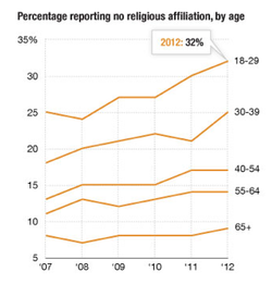 Source: Pew Research Center for the People &amp; the Press