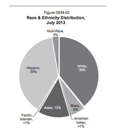 It is projected that in July 2013, the non‑Hispanic White  and the Hispanic population will each represent 39 percent of California's population. Later in the fiscal year, for the first time since California became a state, the Hispanic population will become the largest group in California.
