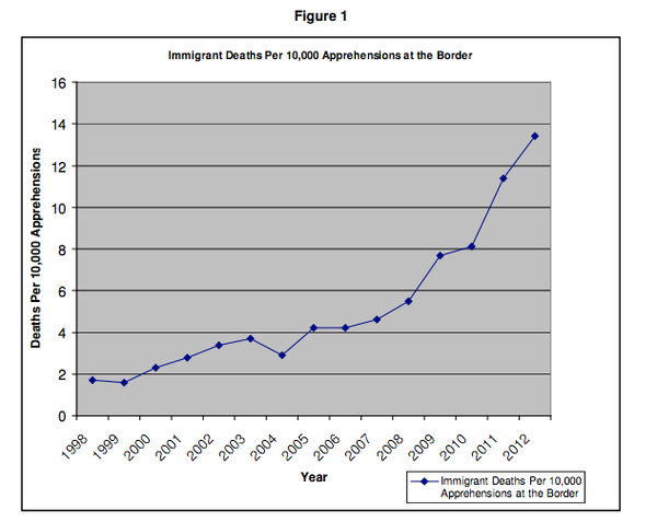 """Between FY 1999 and FY 2012, immigrant deaths increased by more than 80 percent at the same time apprehensions, a measure of illegal entry, declined by 77 percent."" Credit: National Foundation for American Policy"
