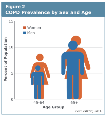 Copd On The Rise In Women Kpbs