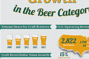 As Craft Beer Starts Gushing, Its Essence Gets Watered Down