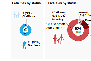 Conflict In Gaza: Here's What You Need To Know Today