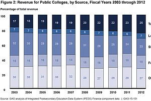 Student Tuition Now Outweighs State Funding At Public Colleges