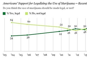 Obama, 2016 Contenders Deal With Changing Attitudes On Marijuana