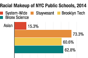 Proposals To Diversify NYC's Top High Schools Would Do Little To Help, Study ...