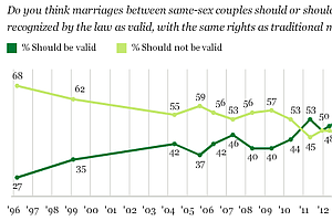 60 Percent: Record Number Of Americans Support Same-Sex M...