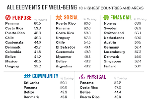 U.S. Slips In World Well-Being Rankings; Panama Is No. 1