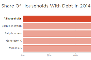 From The Silents To Millennials, Debt Burdens Span The Generations