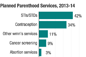 Fact Check: How Does Planned Parenthood Spend That Government Money?