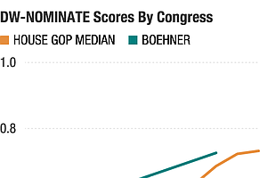 Two Charts That Help Explain Boehner's Resignation