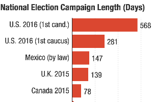 Canada's 11-Week Campaign Reminds Us That American Electi...