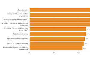 NPR Poll: Are Parents Overrating The Quality Of Child Care?