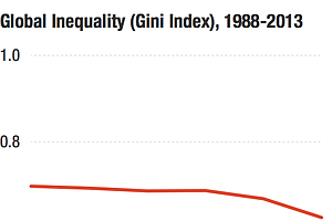 What The Stat About The 8 Richest Men Doesn't Tell Us About Inequality