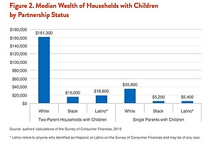 Black, Latino Two-Parent Families Have Half The Wealth Of...
