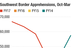 Apprehensions At Southern Border Continue To Drop, CBP Says
