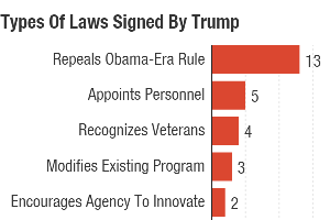 White House Touts 'Historic' 28 Laws Signed By Trump, But What Are They?