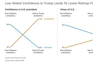 Majority Of Global Poll Respondents Find Trump Arrogant, ...