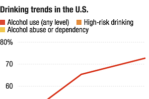 Drinking On The Rise In U.S., Especially For Women, Minorities, Older Adults