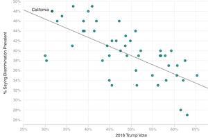 CHART: The Relationship Between Seeing Discrimination And Voting For Trump