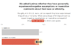 There's An Immigration Gap In How Latinos Perceive Discri...