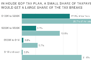 CHARTS: Here's How GOP's Tax Breaks Would Shift Money To ...