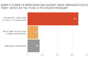 Poll: Asian-Americans See Individuals' Prejudice As Big Discrimination Problem