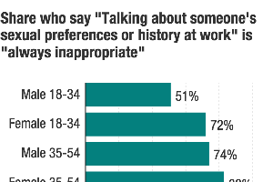 POLL: The 'Inappropriate' Office Behaviors Most Pervasive...