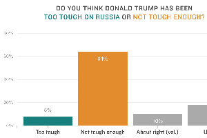 NPR/PBS NewsHour/Marist Poll: Americans Don't Think Trump...