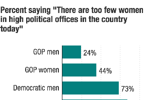 Why Aren't More Women In Office? Even Within Parties, The...