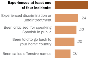 Latinos Increasingly Concerned About Their Place In U.S. Society, Survey Finds