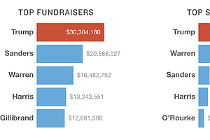 Tracking The Money Race Behind The Presidential Campaign